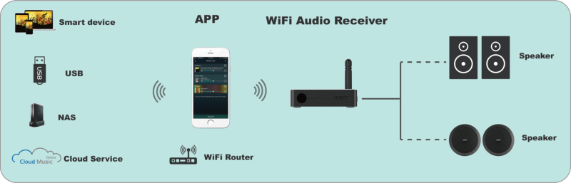 M20 Wireless Multi-Room Sound Streamer Ieast